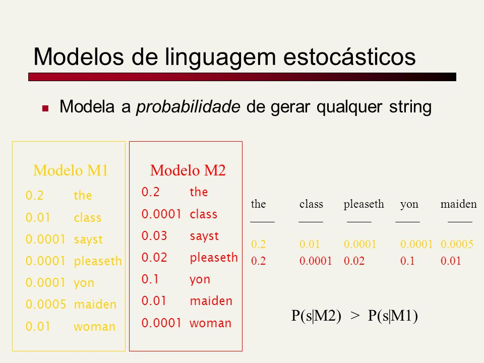 Modelos de linguagem estocásticos Modela a probabilidade de gerar qualquer string 0.2the 0.01class 0.0001sayst 0.0001pleaseth 0.0001yon 0.0005maiden 0.01woman Modelo M1Modelo M2 maidenclasspleasethyonthe 0.00050.010.0001 0.2 0.010.00010.020.10.2 P(s|M2) > P(s|M1) 0.2the 0.0001class 0.03sayst 0.02pleaseth 0.1yon 0.01maiden 0.0001woman