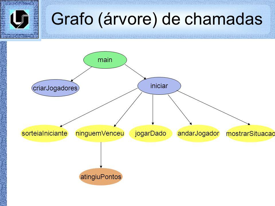Grafo (árvore) de chamadas main iniciar criarJogadores sorteiaInicianteninguemVenceujogarDado mostrarSituacao andarJogador atingiuPontos