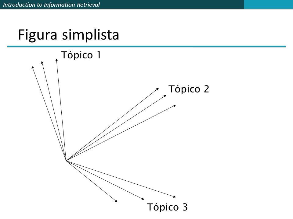 Introduction to Information Retrieval Figura simplista Tópico 1 Tópico 2 Tópico 3