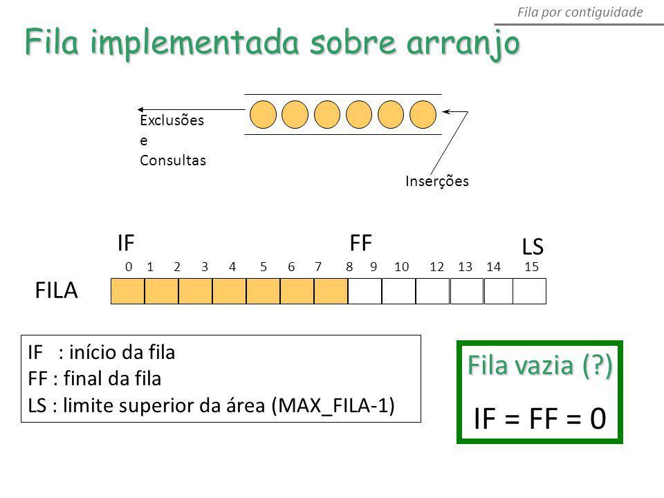 IF : início da fila FF : final da fila LS : limite superior da área (MAX_FILA-1) Fila vazia (?) IF = FF = 0 Inserções Exclusões e Consultas Fila imple