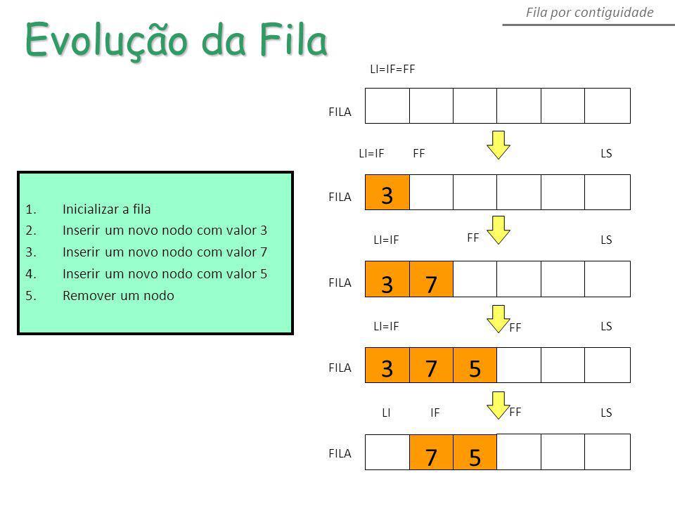 Evolução da Fila Fila por contiguidade FILA LI=IFLS 3 FILA LI=IFLS 37 FF FILA LI=IFLS 375 FF FILA LILS 7 5 FF IF 1. Inicializar a fila 2. Inserir um n