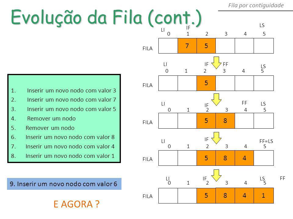 Evolução da Fila (cont.) Fila por contiguidade FILA 75 013254 5 LI LS 58 FILA LILS FF 584 FILA LIFF=LS FILA 5 841 LILSIF 1. Inserir um novo nodo com v