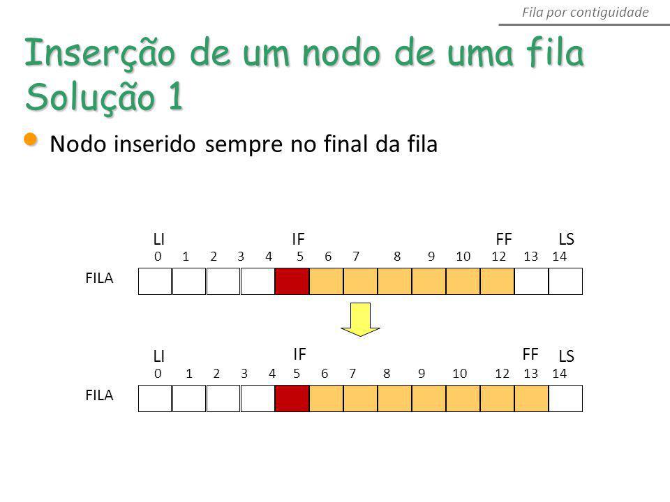 0 1 2 3 4 5 6 7 8 9 10 12 13 14 LS FF IFLI FILA 0 1 2 3 4 5 6 7 8 9 10 12 13 14 LS FFIF LI FILA Inserção de um nodo de uma fila Solução 1 Fila por con