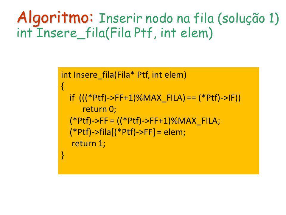 Algoritmo: Algoritmo: Inserir nodo na fila (solução 1) int Insere_fila(Fila Ptf, int elem) int Insere_fila(Fila* Ptf, int elem) { if (((*Ptf)->FF+1)%M