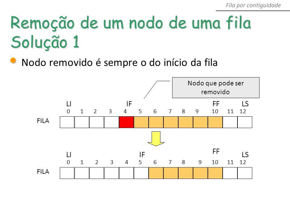 0 1 2 3 4 5 6 7 8 9 10 11 12 LS FF IFLI FILA 0 1 2 3 4 5 6 7 8 9 10 11 12 LS FF IFLI FILA Remoção de um nodo de uma fila Solução 1 Fila por contiguida