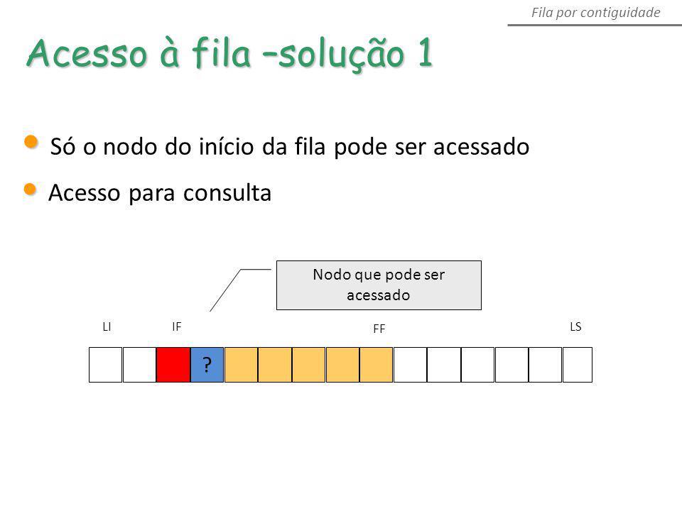 Acesso à fila –solução 1 Fila por contiguidade Só o nodo do início da fila pode ser acessado Acesso para consulta ? LS FF IFLI Nodo que pode ser acess