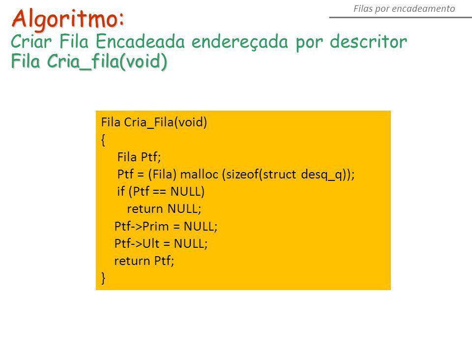 Algoritmo: Criar Fila Encadeada endereçada por descritor Fila Cria_fila(void) Filas por encadeamento Fila Cria_Fila(void) { Fila Ptf; Ptf = (Fila) mal