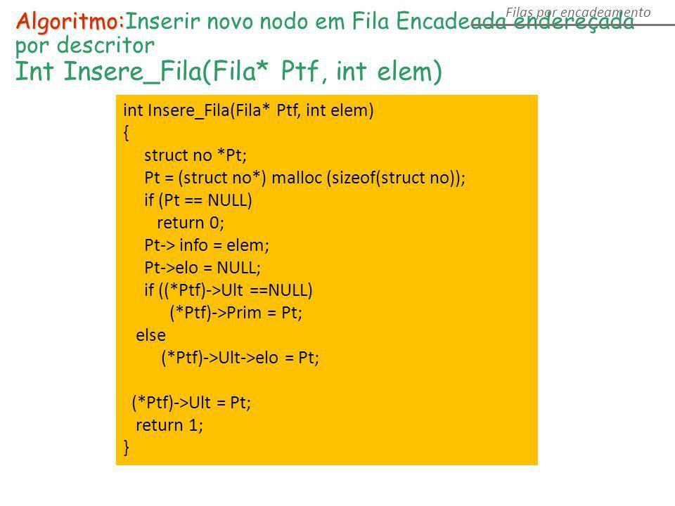 Algoritmo: Algoritmo:Inserir novo nodo em Fila Encadeada endereçada por descritor Int Insere_Fila(Fila* Ptf, int elem) Filas por encadeamento int Inse
