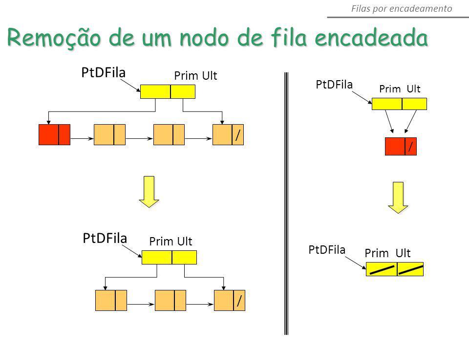 PtDFila Prim Ult / PtDFila Prim Ult / Filas por encadeamento Remoção de um nodo de fila encadeada PtDFila Prim Ult / PtDFila Prim Ult