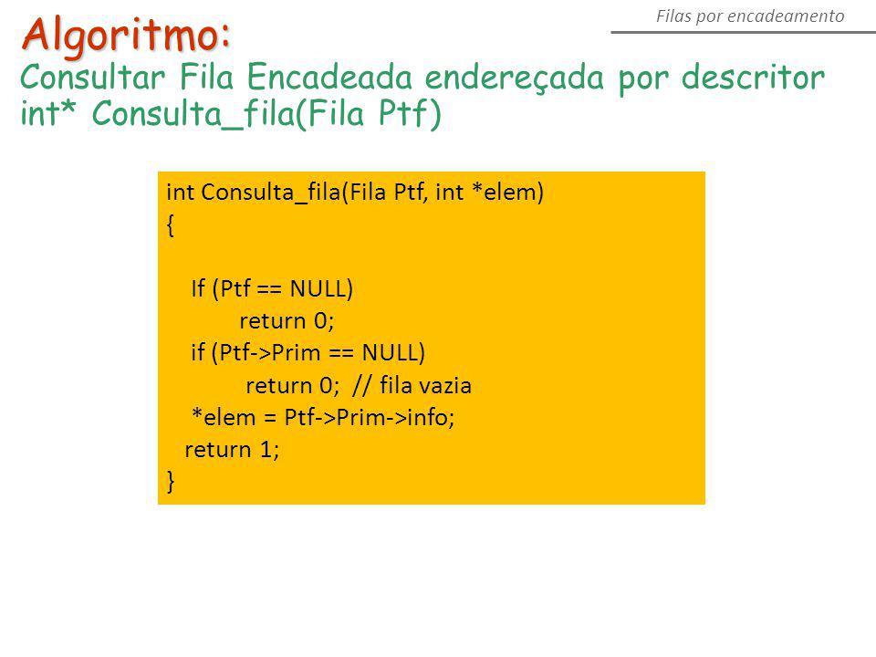 Algoritmo: Consultar Fila Encadeada endereçada por descritor int* Consulta_fila(Fila Ptf) Filas por encadeamento int Consulta_fila(Fila Ptf, int *elem