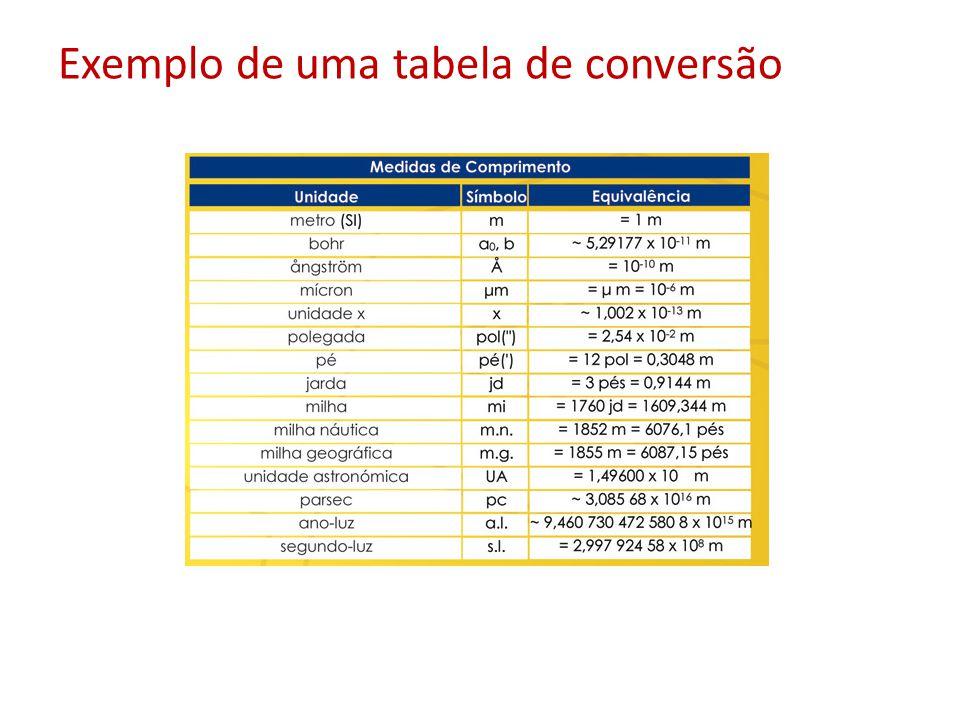 Exemplo de uma tabela de conversão