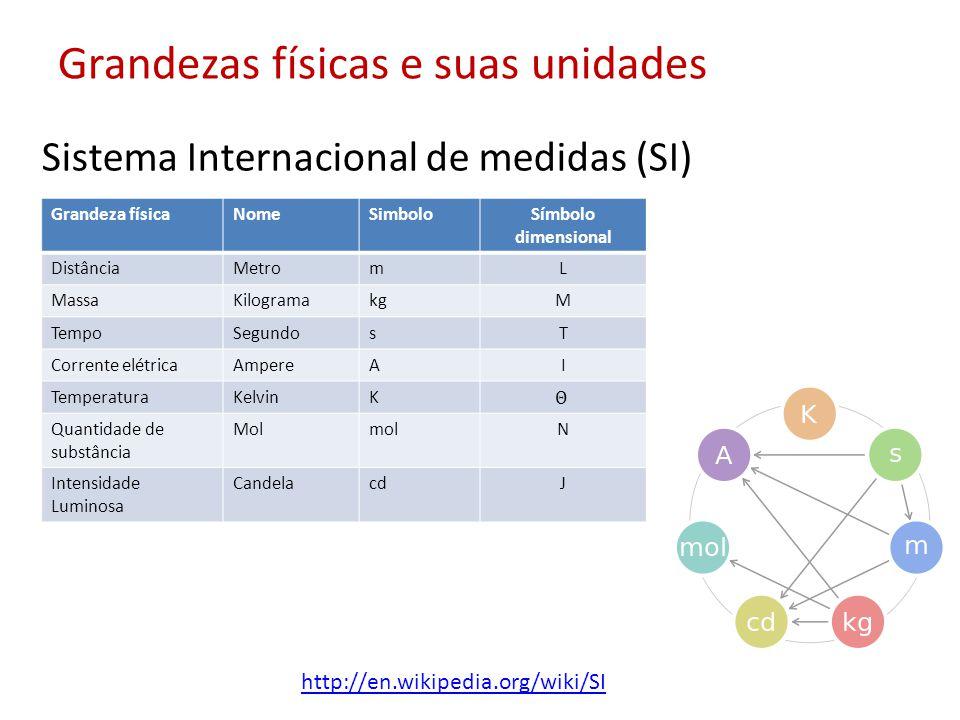 Grandezas físicas e suas unidades Sistema Internacional de medidas (SI) http://en.wikipedia.org/wiki/SI Grandeza físicaNomeSimboloSímbolo dimensional