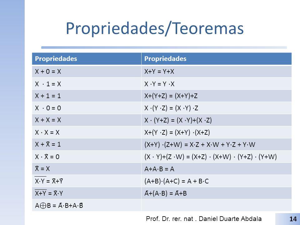 Propriedades/Teoremas Propriedades X + 0 = XX+Y = Y+X X 1 = XX Y = Y X X + 1 = 1X+(Y+Z) = (X+Y)+Z X 0 = 0X (Y Z) = (X Y) Z X + X = X X (Y+Z) = (X Y)+(