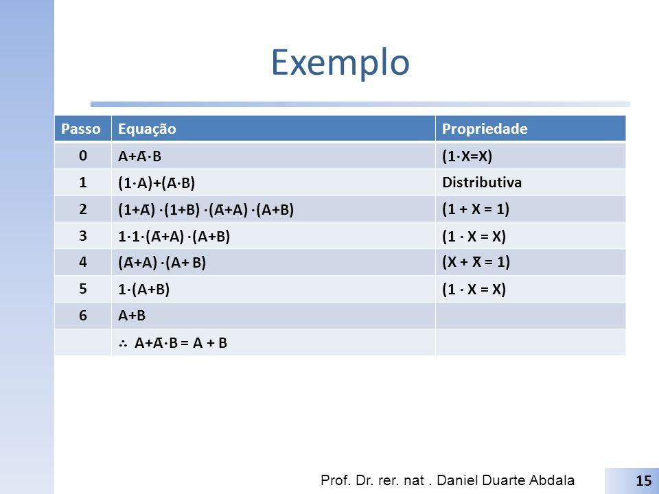 Exemplo PassoEquaçãoPropriedade 0 A+Ā B(1 X=X) 1 (1 A)+(Ā B) Distributiva 2 (1+Ā) (1+B) (Ā+A) (A+B) (1 + X = 1) 3 1 1 (Ā+A) (A+B)(1 X = X) 4 (Ā+