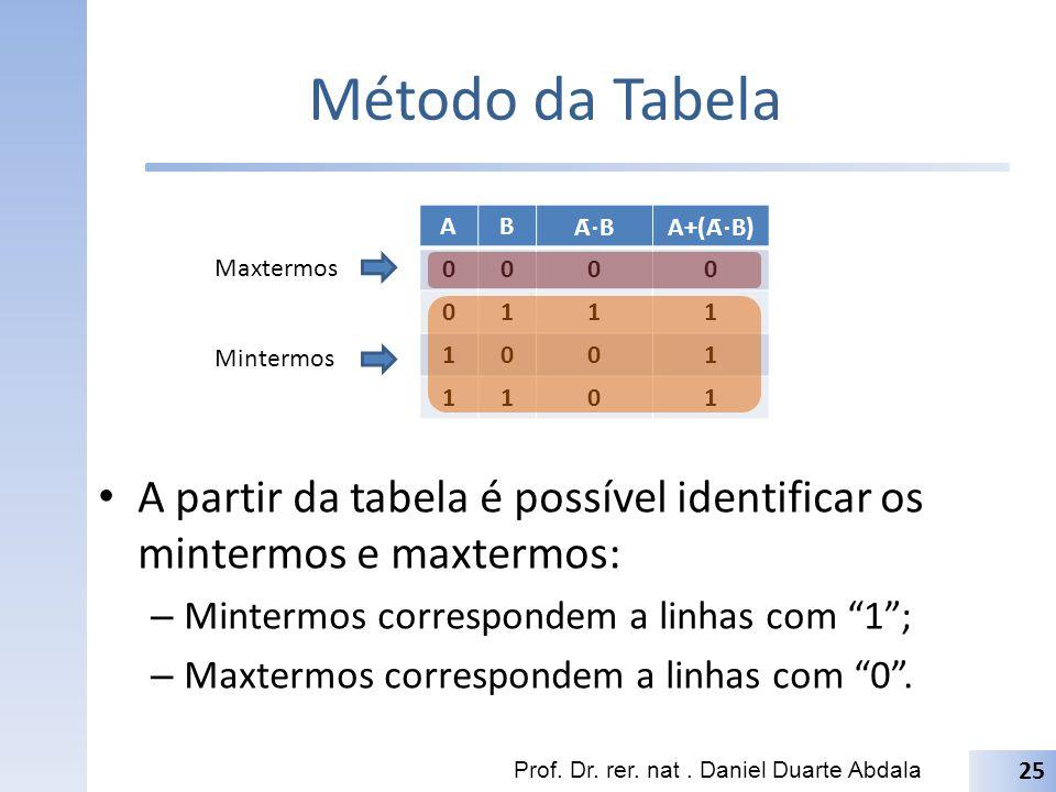 Método da Tabela A partir da tabela é possível identificar os mintermos e maxtermos: – Mintermos correspondem a linhas com 1; – Maxtermos correspondem