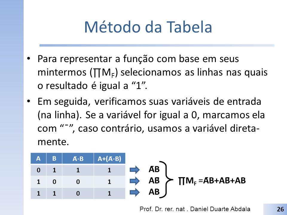Método da Tabela Para representar a função com base em seus mintermos (M F ) selecionamos as linhas nas quais o resultado é igual a 1. Em seguida, ver