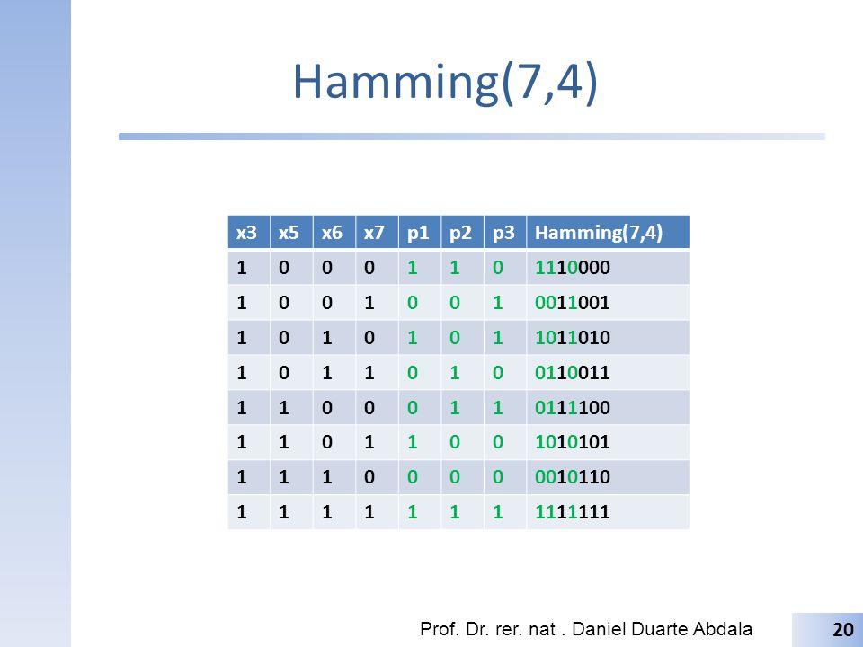 Exemplo Considere a seguinte informação a ser codificada usando Hamming(7,4) Primeiramente, alocamos os bits de dados em suas posições correspondentes Em seguida computamos os bits de paridade – P 1 = d 1 d 2 d 4 = x 3 x 5 x 7 = 1 1 1 = 1 – P 2 = d 1 d 3 d 4 = x 3 x 6 x 7 = 1 0 1 = 0 – P 3 = d 2 d 3 d 4 = x 5 x 6 x 7 = 1 0 1 = 0 Prof.