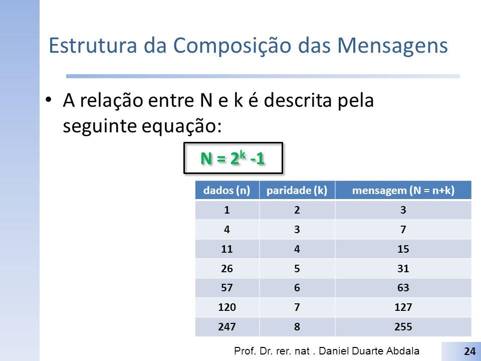 Taxa Dados/Controle Indica quanta informação é possível ser codificada com base no tamanho total da mensagem Também conhecida como taxa de Hamming Prof.
