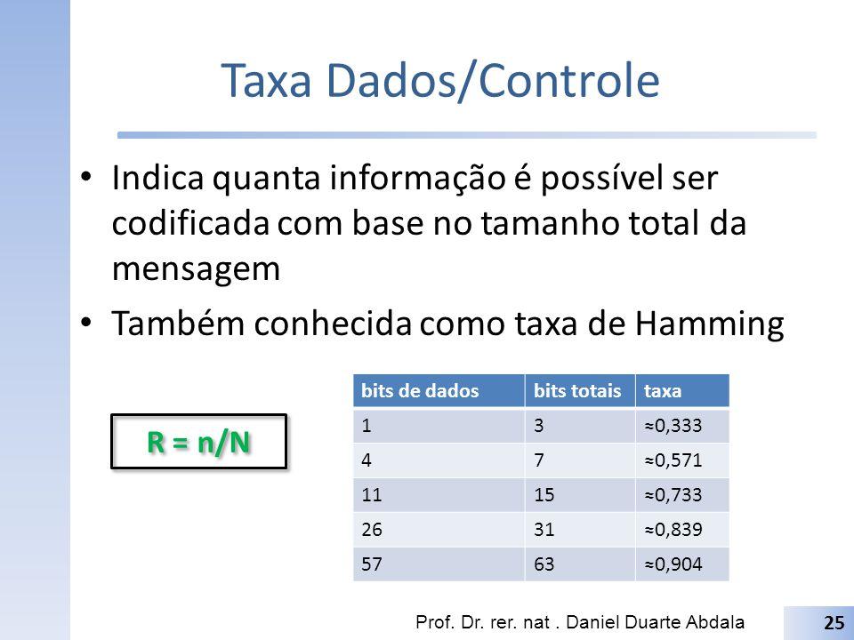 Pro Lar Leitura: (Tocci) 2.9 (pgs.38 – 40) Exercícios: (Tocci): E={2.24 – 2.29 } Prof.