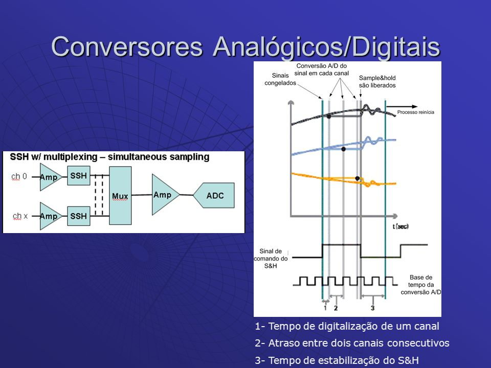 Conversores Analógicos/Digitais 1- Tempo de digitalização de um canal 2- Atraso entre dois canais consecutivos 3- Tempo de estabilização do S&H