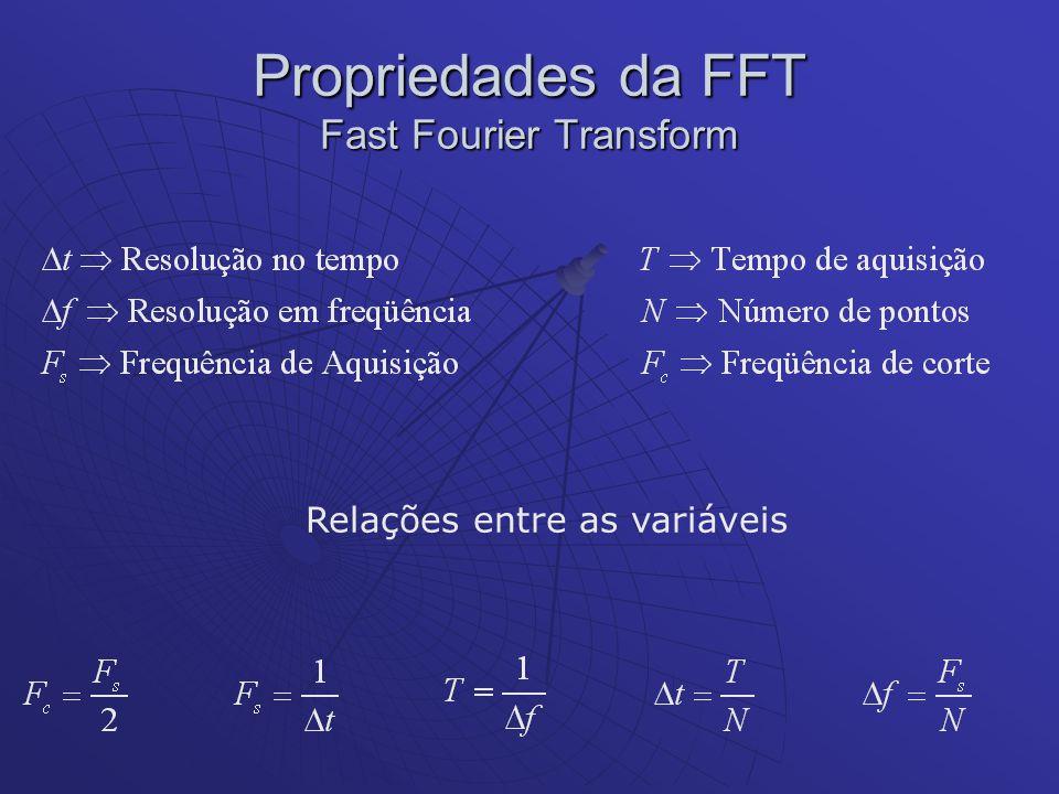 Propriedades da FFT Fast Fourier Transform Relações entre as variáveis