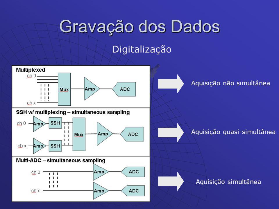 Gravação dos Dados Digitalização Aquisição não simultânea Aquisição quasi-simultânea Aquisição simultânea