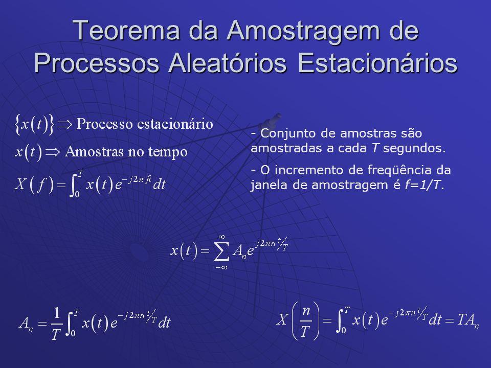 Teorema da Amostragem de Processos Aleatórios Estacionários - Conjunto de amostras são amostradas a cada T segundos. - O incremento de freqüência da j