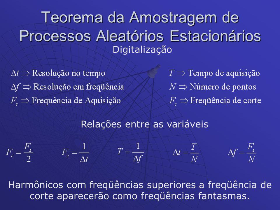 Teorema da Amostragem de Processos Aleatórios Estacionários Digitalização Relações entre as variáveis Harmônicos com freqüências superiores a freqüênc