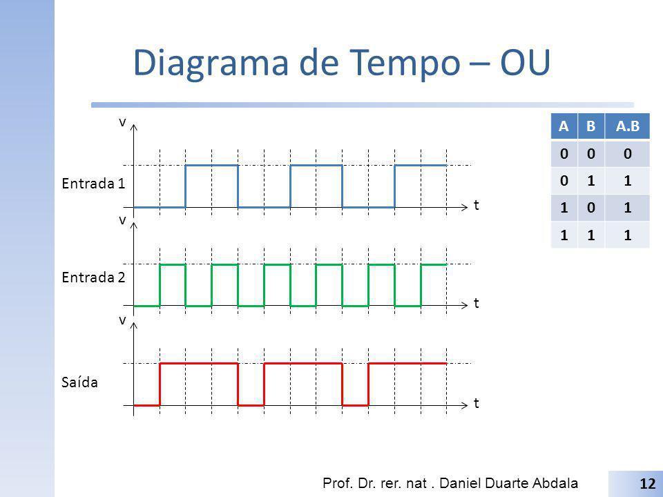 Diagrama de Tempo – OU Prof. Dr. rer. nat. Daniel Duarte Abdala 12 t v t v t v Entrada 1 Entrada 2 Saída ABA.B 000 011 101 111