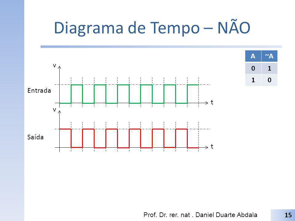 Diagrama de Tempo – NÃO Prof. Dr. rer. nat. Daniel Duarte Abdala 15 t v t v Entrada Saída A~A 01 10