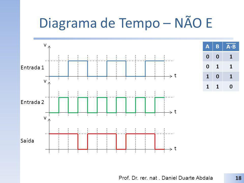 Diagrama de Tempo – NÃO E Prof. Dr. rer. nat. Daniel Duarte Abdala 18 t v t v t v Entrada 1 Entrada 2 Saída AB A B 001 011 101 110