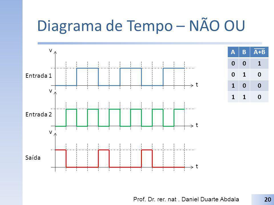 Diagrama de Tempo – NÃO OU Prof. Dr. rer. nat. Daniel Duarte Abdala 20 t v t v t v Entrada 1 Entrada 2 Saída ABA+B 001 010 100 110
