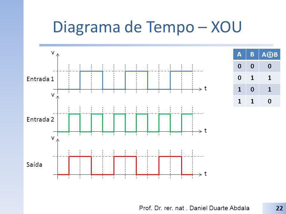 Diagrama de Tempo – XOU Prof. Dr. rer. nat. Daniel Duarte Abdala 22 t v t v t v Entrada 1 Entrada 2 Saída AB A B 000 011 101 110