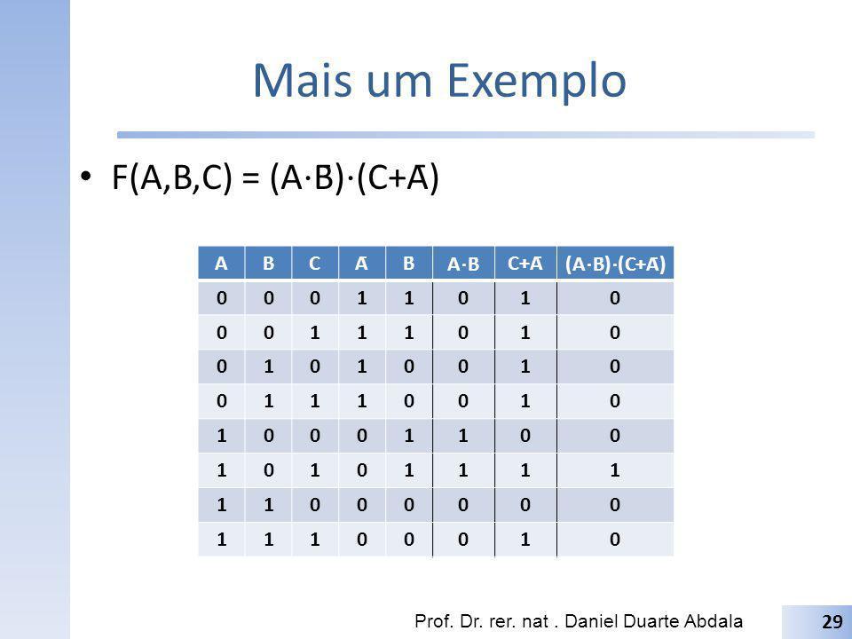 Mais um Exemplo F(A,B,C) = (A B̄) (C+Ā) Prof. Dr. rer. nat. Daniel Duarte Abdala ABCĀB̄ A B̄ C+Ā (A B̄) (C+Ā) 00011010 00111010 01010010 01110010