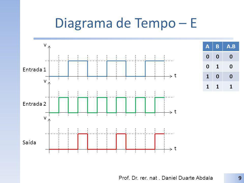 Diagrama de Tempo – E Prof. Dr. rer. nat. Daniel Duarte Abdala 9 t v t v t v Entrada 1 Entrada 2 Saída ABA.B 000 010 100 111