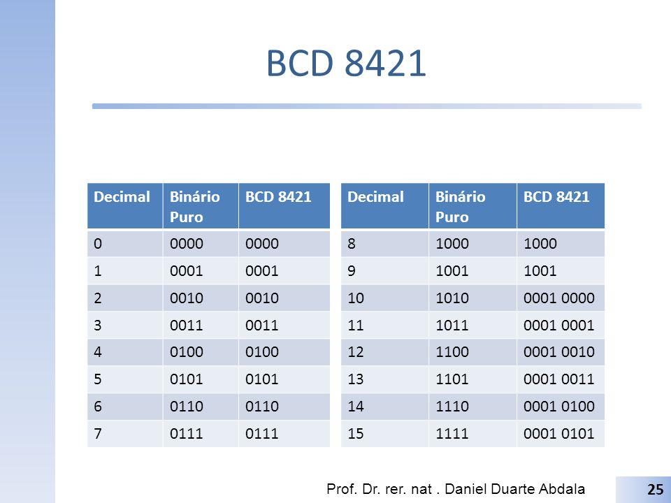 BCD 8421 Prof. Dr. rer. nat. Daniel Duarte Abdala DecimalBinário Puro BCD 8421 00000 10001 20010 30011 40100 50101 60110 70111 25 DecimalBinário Puro