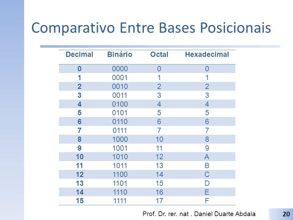 Comparativo Entre Bases Posicionais DecimalBinárioOctalHexadecimal 0000000 1000111 2001022 3001133 4010044 5010155 6011066 7011177 81000108 91001119 1