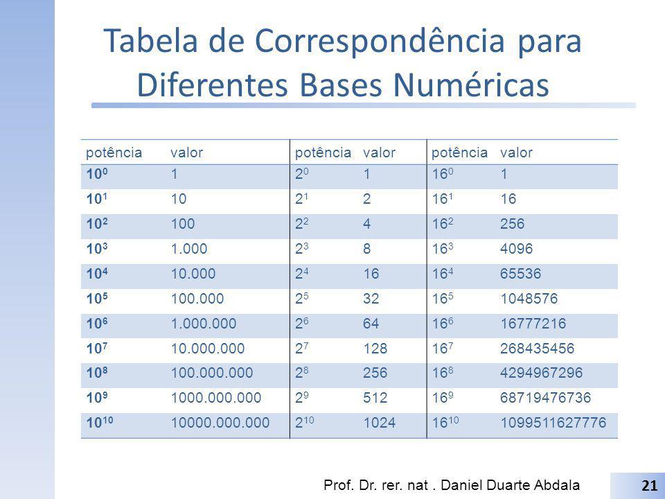 Tabela de Correspondência para Diferentes Bases Numéricas potênciavalorpotênciavalorpotênciavalor 10 0 12020 116 0 1 10 1 102121 216 1 16 10 2 1002 41