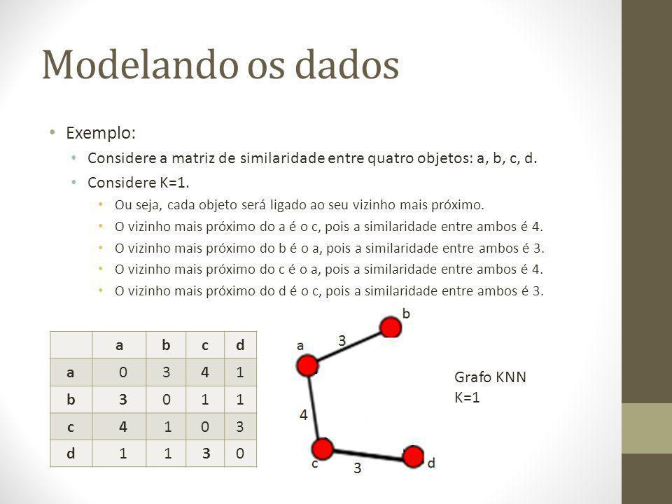 Modelando os dados Exemplo: Considere a matriz de similaridade entre quatro objetos: a, b, c, d.