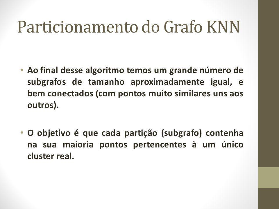Particionamento do Grafo KNN Ao final desse algoritmo temos um grande número de subgrafos de tamanho aproximadamente igual, e bem conectados (com pontos muito similares uns aos outros).