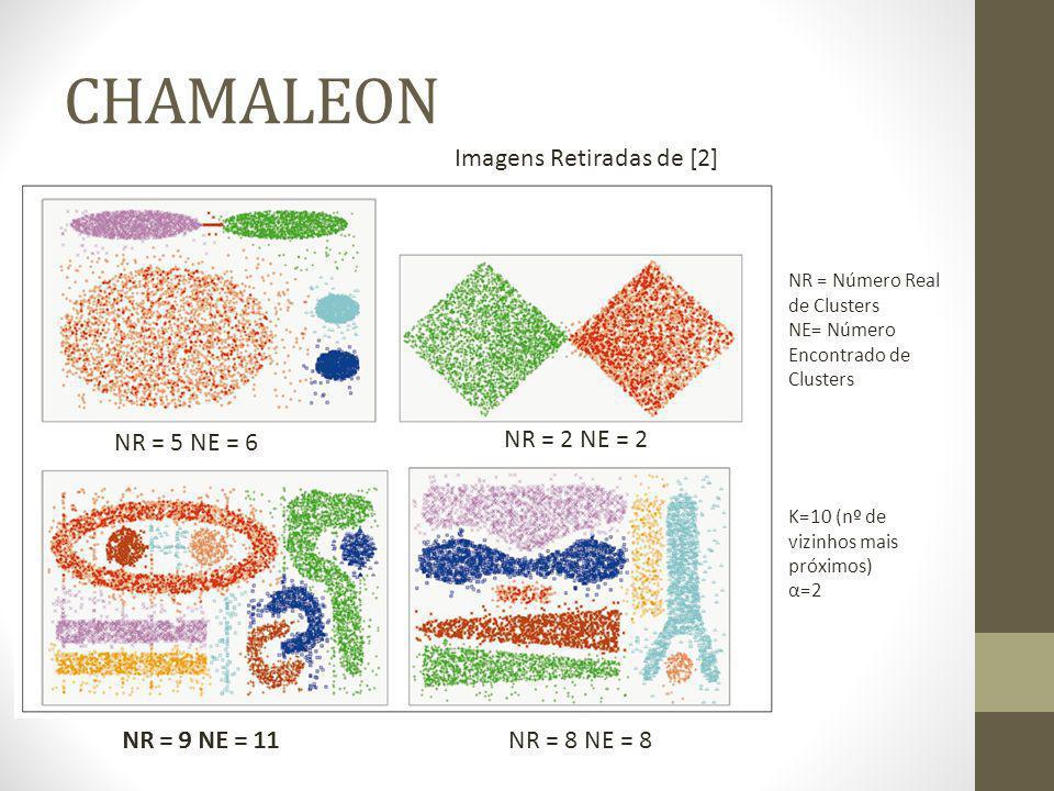 CHAMALEON K=10 (nº de vizinhos mais próximos) α=2 NR = 5 NE = 6 NR = Número Real de Clusters NE= Número Encontrado de Clusters NR = 2 NE = 2 NR = 9 NE = 11 NR = 8 NE = 8 NR = 9 NE = 11 Imagens Retiradas de [2]