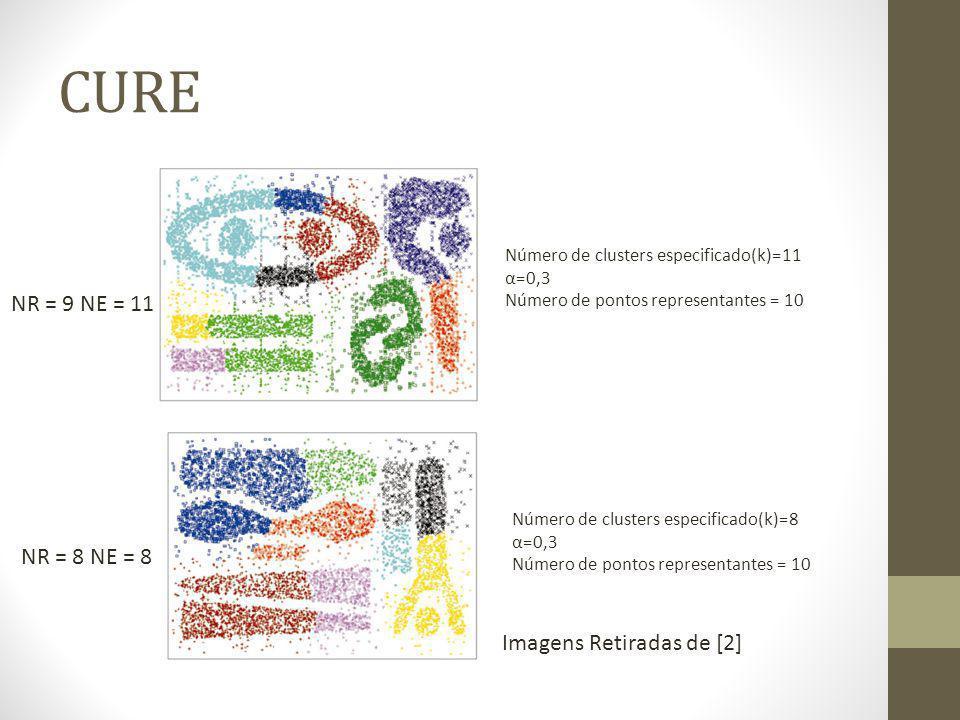 CURE Número de clusters especificado(k)=11 α=0,3 Número de pontos representantes = 10 Número de clusters especificado(k)=8 α=0,3 Número de pontos representantes = 10 NR = 9 NE = 11 NR = 8 NE = 8 Imagens Retiradas de [2]