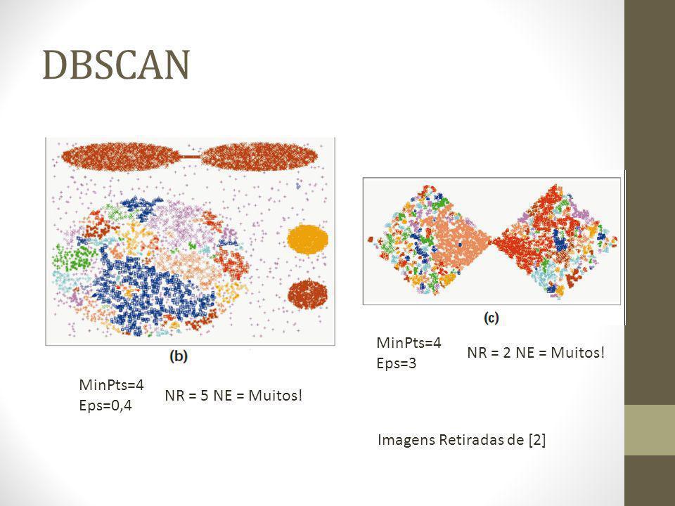 DBSCAN MinPts=4 Eps=0,4 MinPts=4 Eps=3 NR = 5 NE = Muitos.