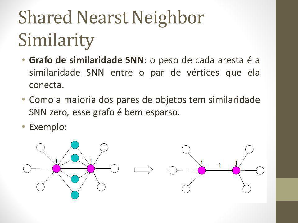 Shared Nearst Neighbor Similarity Grafo de similaridade SNN: o peso de cada aresta é a similaridade SNN entre o par de vértices que ela conecta.