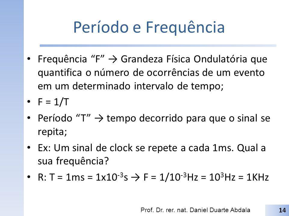 Período e Frequência Frequência F Grandeza Física Ondulatória que quantifica o número de ocorrências de um evento em um determinado intervalo de tempo