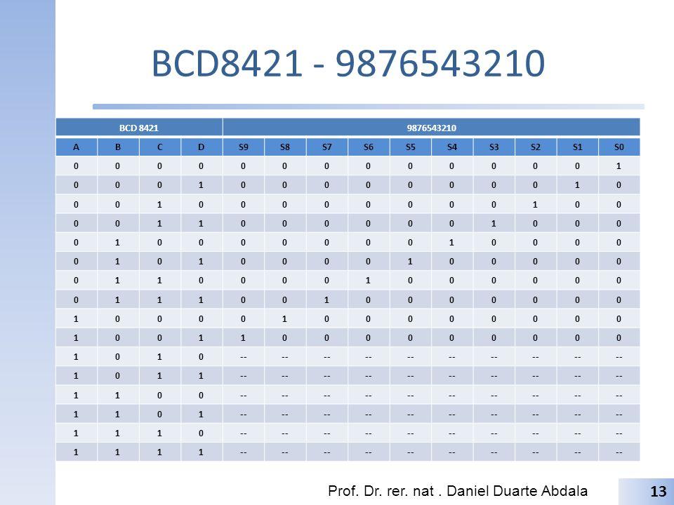 BCD8421 - 9876543210 BCD 84219876543210 ABCDS9S8S7S6S5S4S3S2S1S0 00000000000001 00010000000010 00100000000100 00110000001000 01000000010000 0101000010