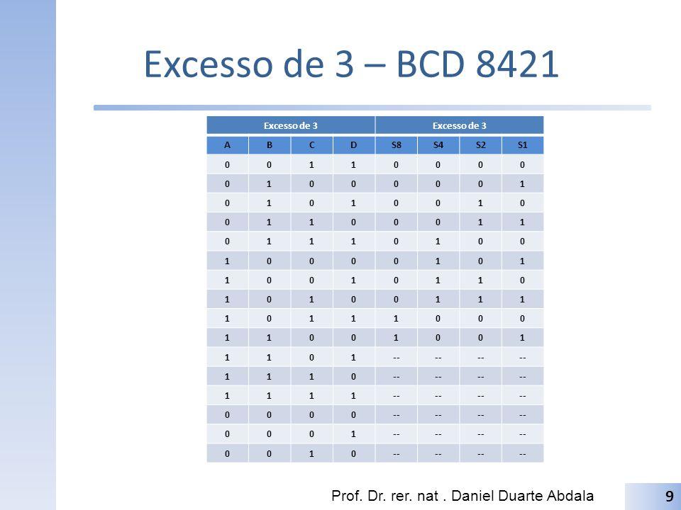 Excesso de 3 – BCD 8421 Da tabela verdade, obtêm-se as seguintes expressões de saída: – S8 = AB̄CD + ABC̄D̄ – S4 = ĀBCD + AB̄C̄D̄ + AB̄C̄D + AB̄CD̄ – S2 = ĀBC̄D + ĀBCD̄ + AB̄C̄D + AB̄CD̄ – S1 = ĀBC̄D̄ + ĀBCD̄ + AB̄C̄D̄ + AB̄CD̄ + ABC̄D̄ Prof.