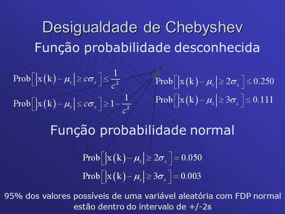 Função probabilidade desconhecida Função probabilidade normal 95% dos valores possíveis de uma variável aleatória com FDP normal estão dentro do inter
