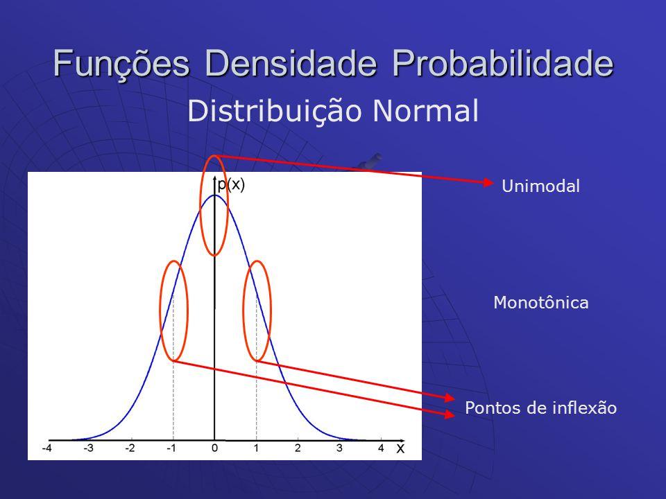 Funções Densidade Probabilidade Distribuição Normal Unimodal Pontos de inflexão Monotônica