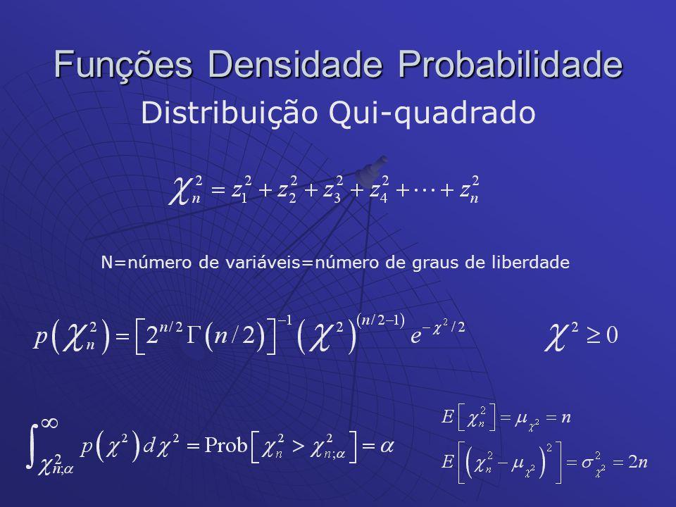 Funções Densidade Probabilidade Distribuição Qui-quadrado N=número de variáveis=número de graus de liberdade